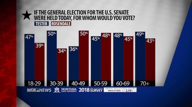 Senate Poll Age