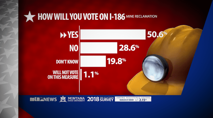 I-186 Poll Graphic