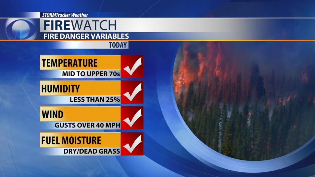 Fire Danger Variables